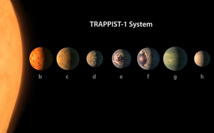 NASA Discovers a Solar System with 7 Earth-Like Planets